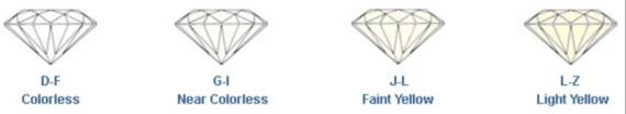 Diamond Color Grade